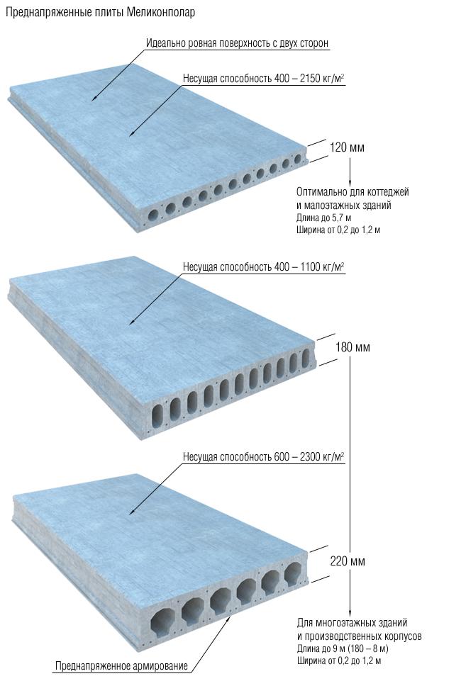 Бетонные плиты перекрытия - конструктивные особенности. Какие браки могут присутствовать в бетонных плитах. Универсальный портал