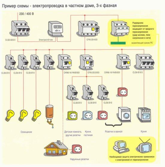 Электричество в частный дом своими руками