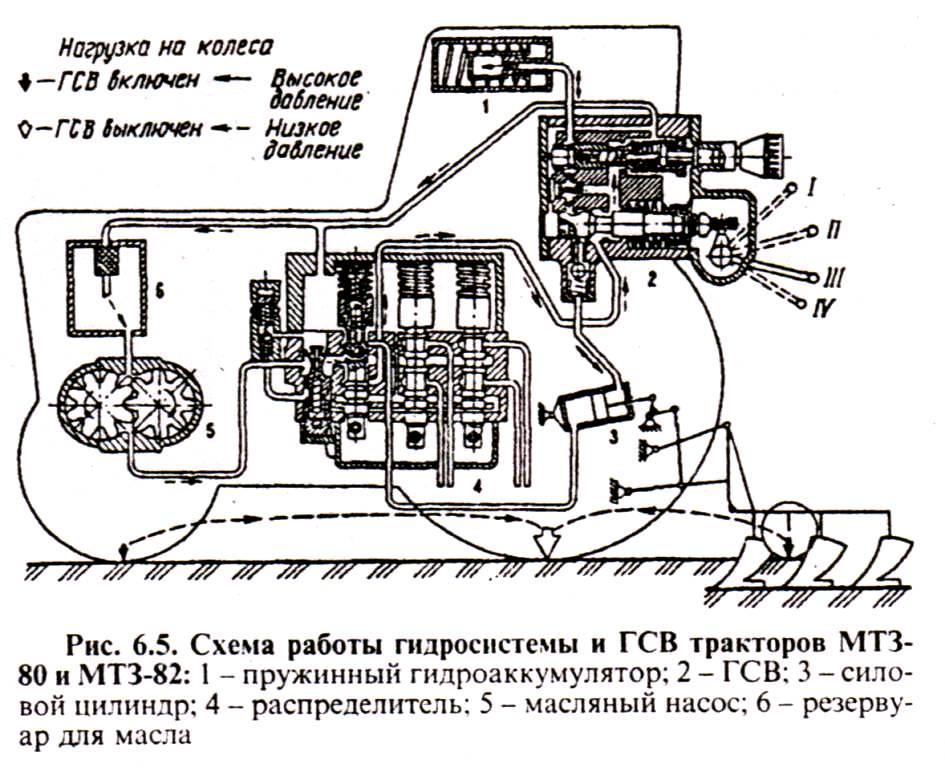 Схема гидравлика мтз 80