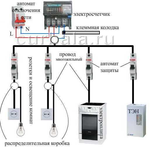 схема разметки проводки