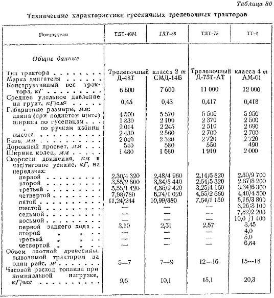 AUTO.RIA – Продажа трактор ЛТЗ 60 бу: купить ЛТЗ 60 в Украине