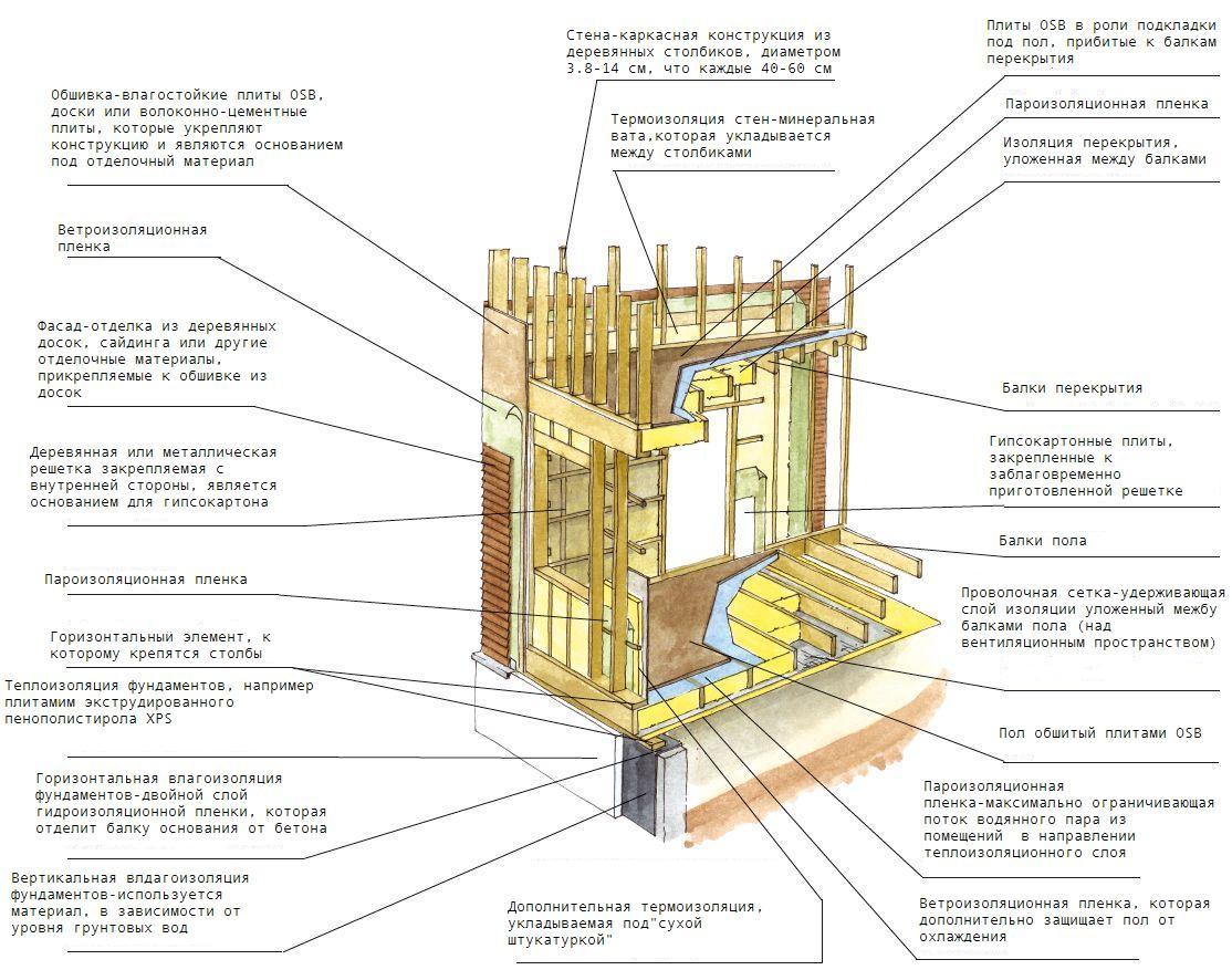 Этапы строительства каркасных домов своими руками