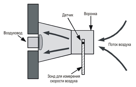 Измерение расхода воздуха