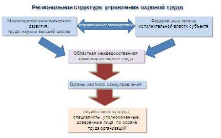 Система управления охраной