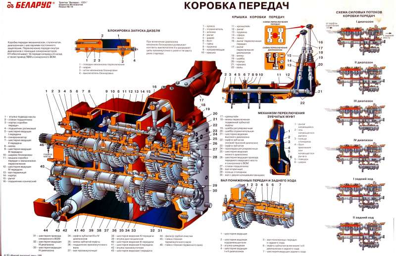 Коробка передач МТЗ 80 (КПП): устройство, регулировка
