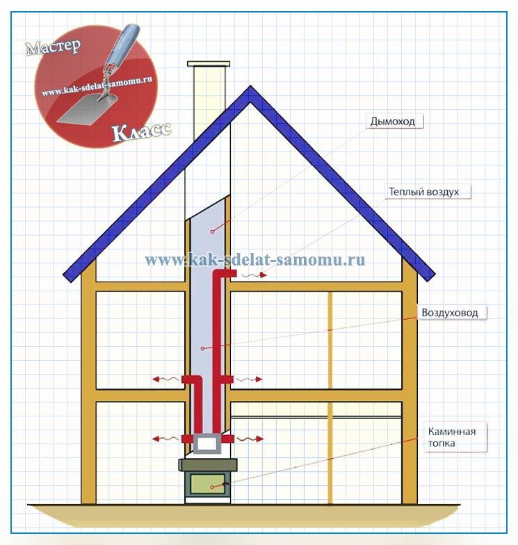 Сделать отопление на даче
