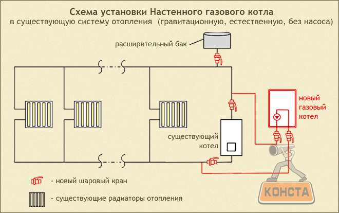 Монтаж настенных котлов отопления своими руками