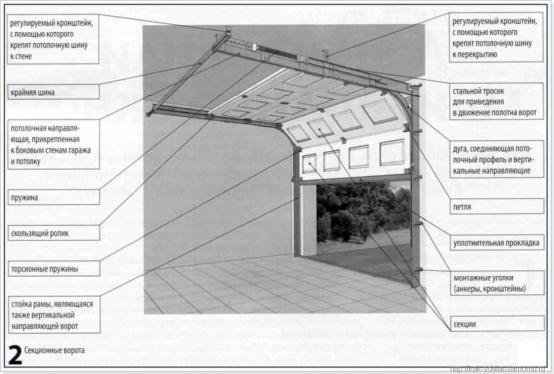 Ворота для гаража секционные своими руками