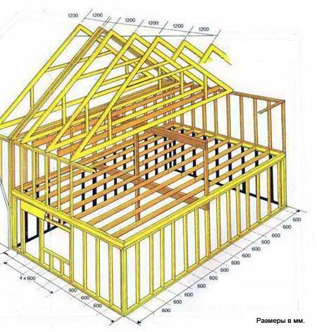 Изготовление каркасного дома