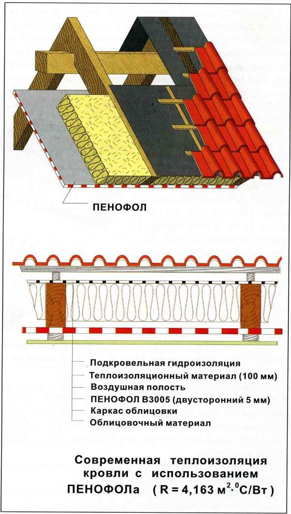 Как построить теплую крышу дома своими руками
