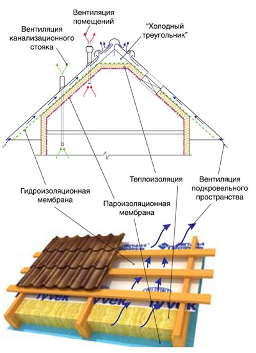 Как сделать крышу из профнастила своими руками видео