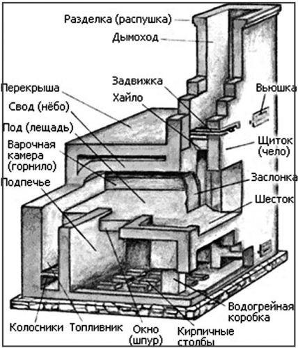 Размеры углового камина из