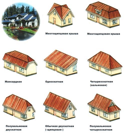 Строительство крыши типы крыш